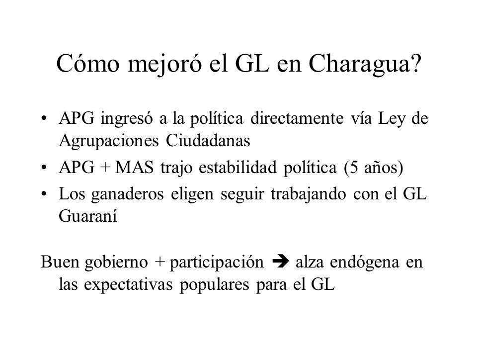 Cómo mejoró el GL en Charagua