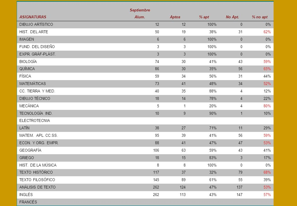Septiembre. ASIGNATURAS. Alum. Aptos. % apt. No Apt. % no apt. DIBUJO ARTÍSTICO. 12. 100% 0% HIST. DEL ARTE.