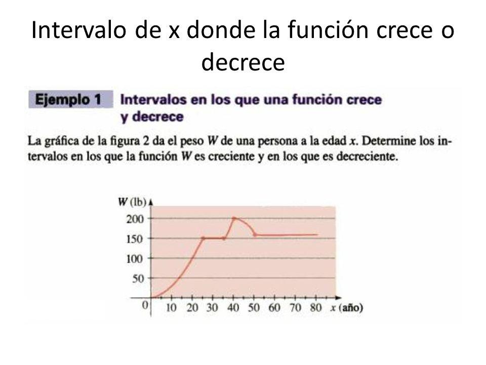 Intervalo de x donde la función crece o decrece