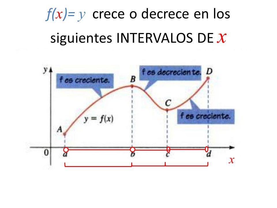 f(x)= y crece o decrece en los siguientes INTERVALOS DE x