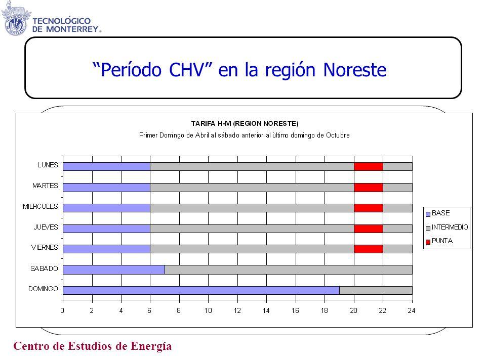 Período CHV en la región Noreste