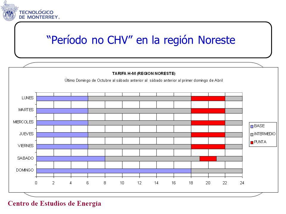 Período no CHV en la región Noreste