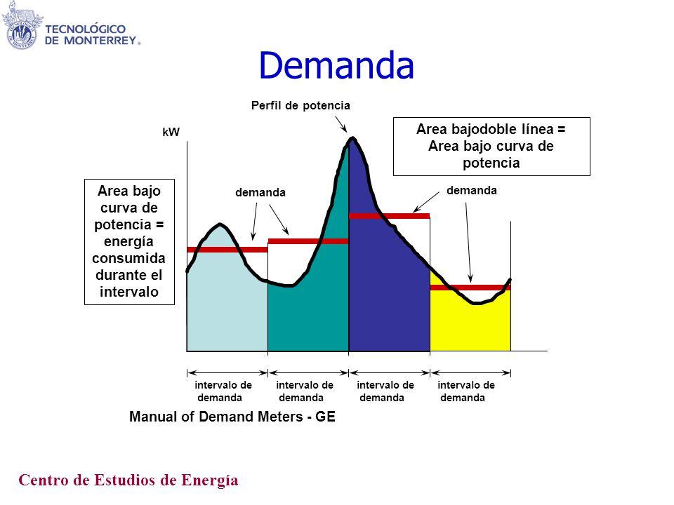 Demanda Centro de Estudios de Energía