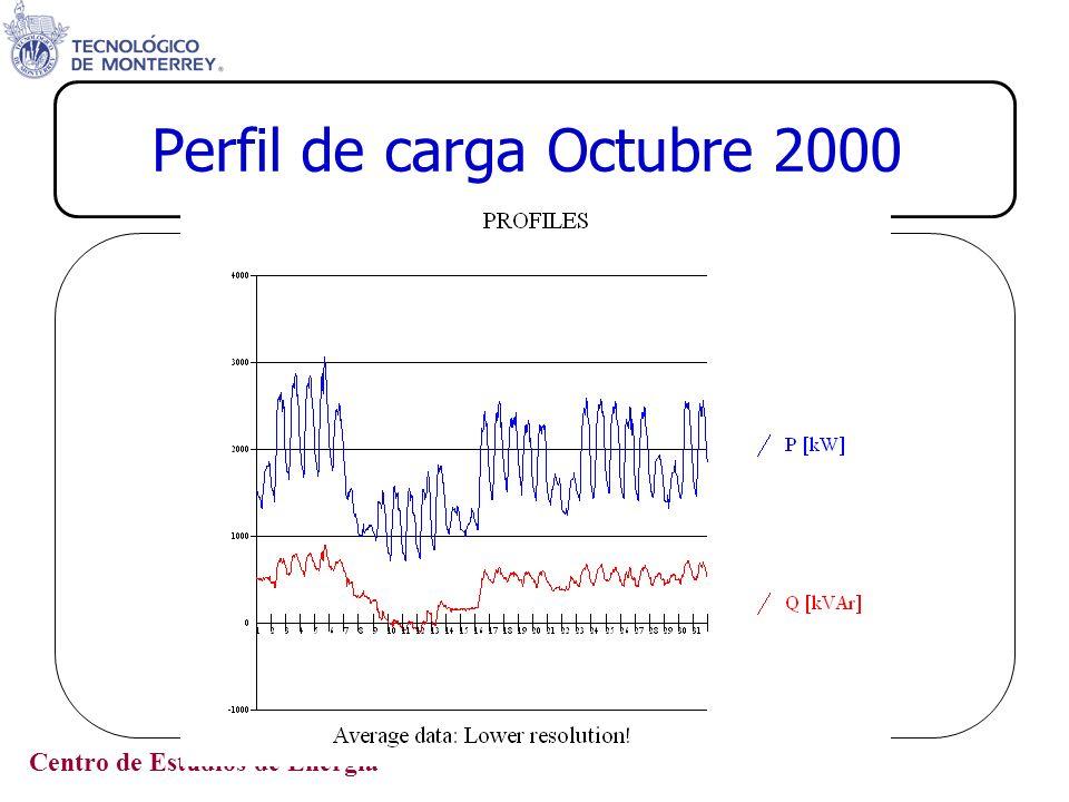 Perfil de carga Octubre 2000