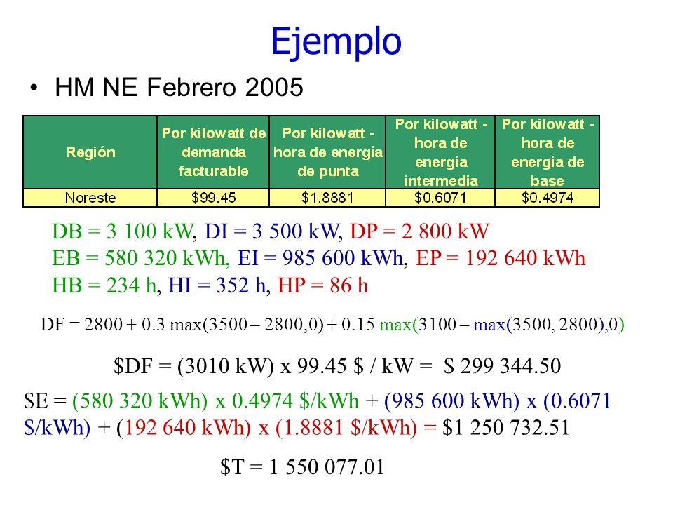 Ejemplo HM NE Febrero 2005 DB = 3 100 kW, DI = 3 500 kW, DP = 2 800 kW