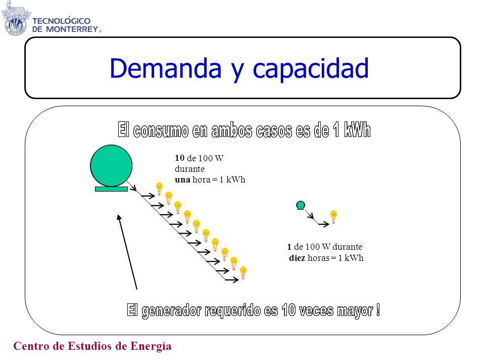 Demanda y capacidad 10 de 100 W durante una hora = 1 kWh 1
