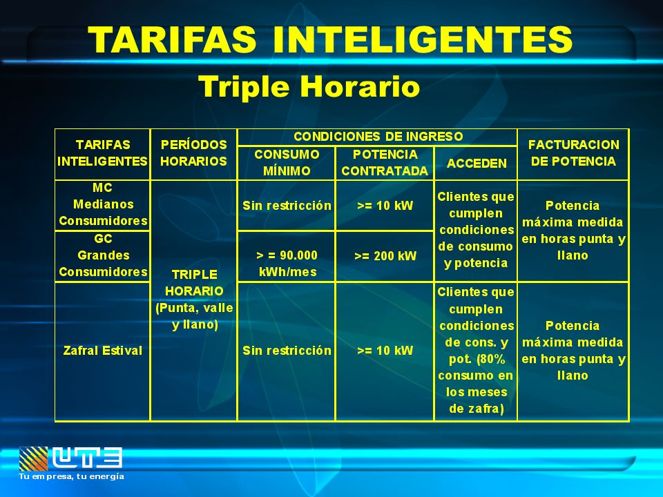 TARIFAS INTELIGENTES Triple Horario