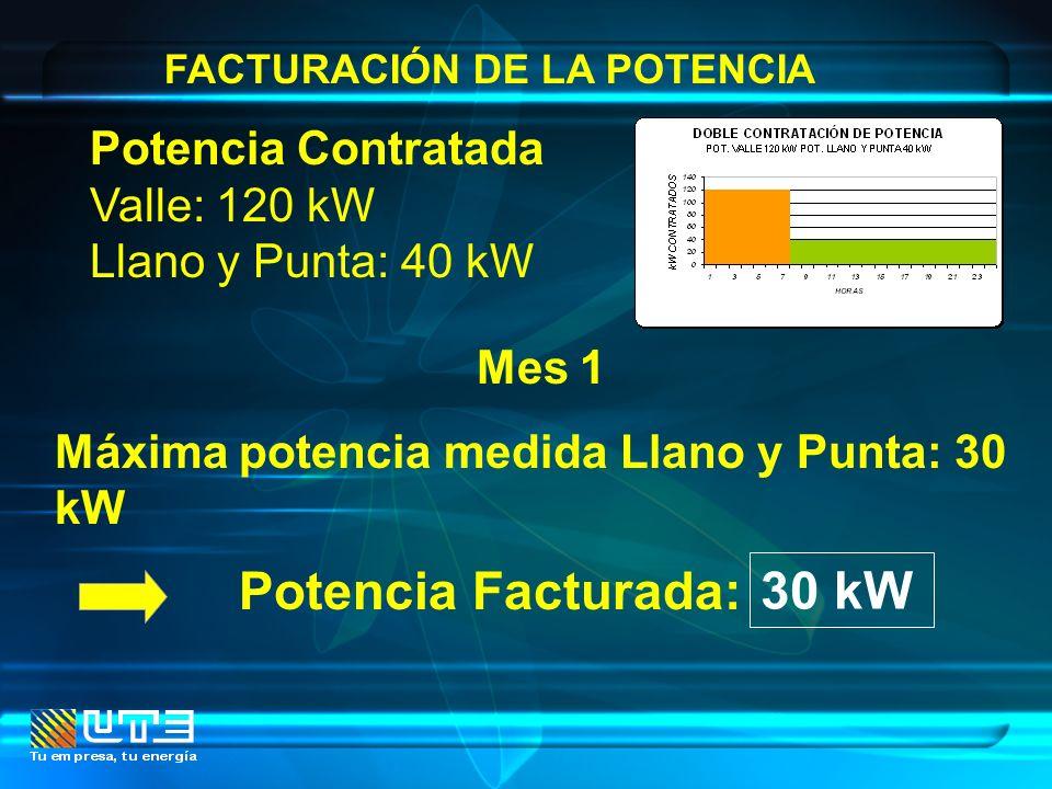 Potencia Facturada: 30 kW Potencia Contratada Valle: 120 kW