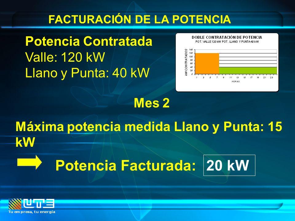 Potencia Facturada: 20 kW Potencia Contratada Valle: 120 kW