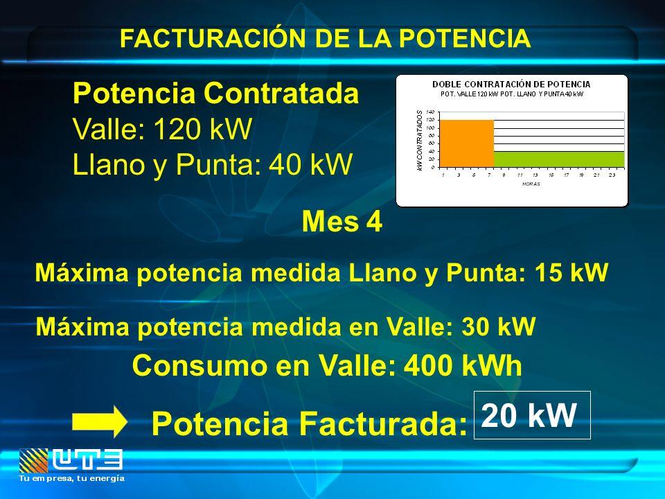 Máxima potencia medida en Valle: 30 kW
