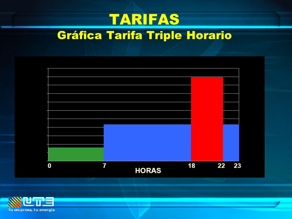 TARIFAS Gráfica Tarifa Triple Horario