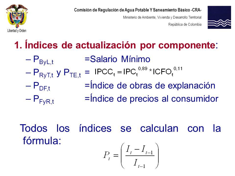 Todos los índices se calculan con la fórmula:
