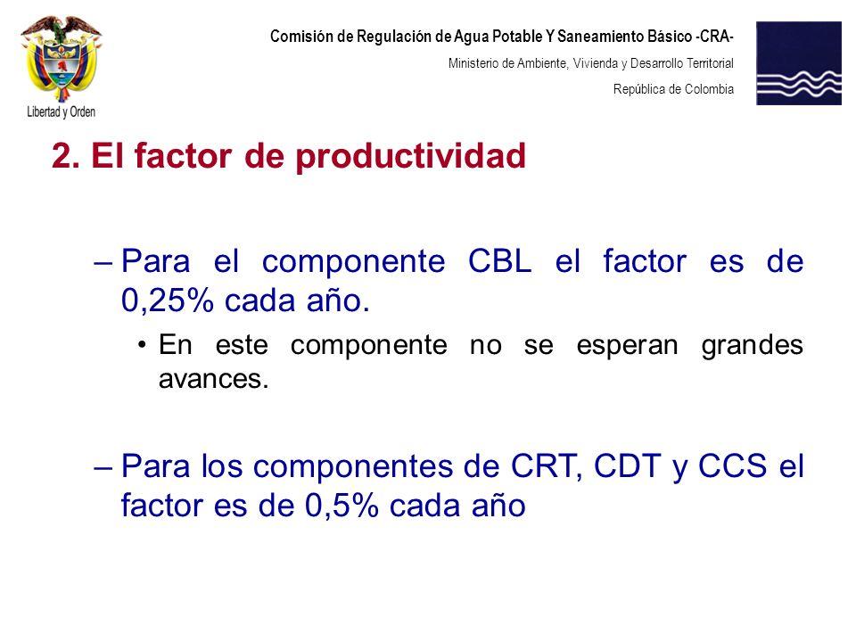 2. El factor de productividad