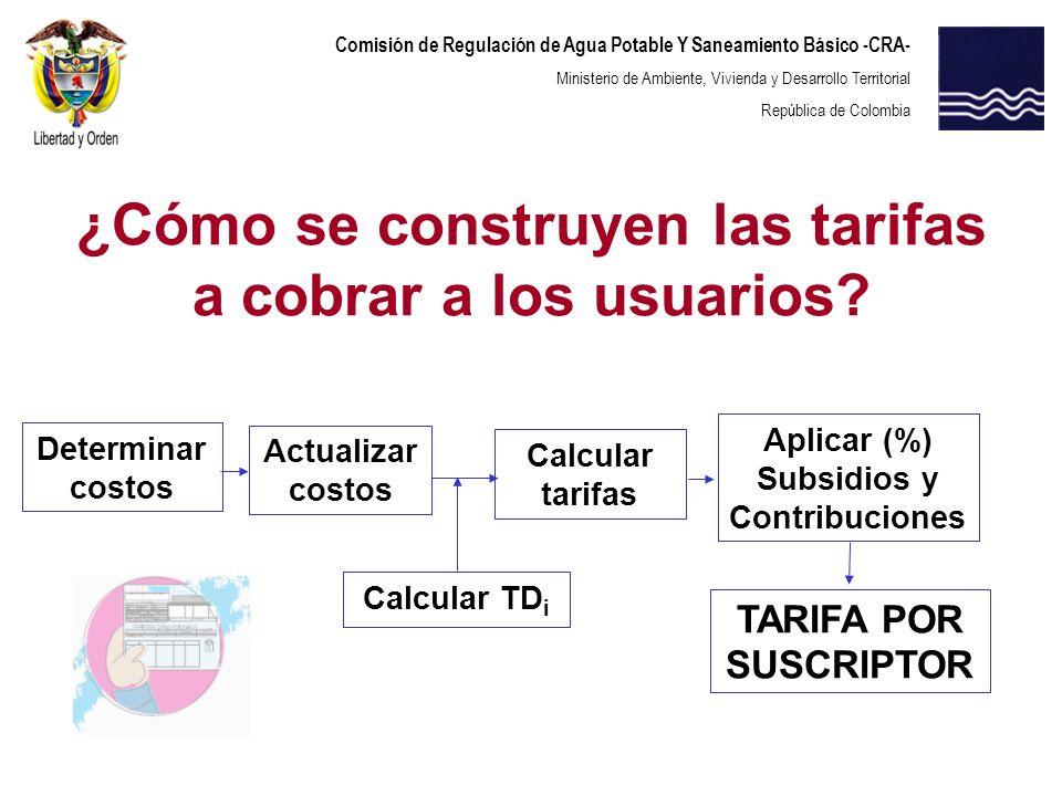 Aplicar (%) Subsidios y Contribuciones