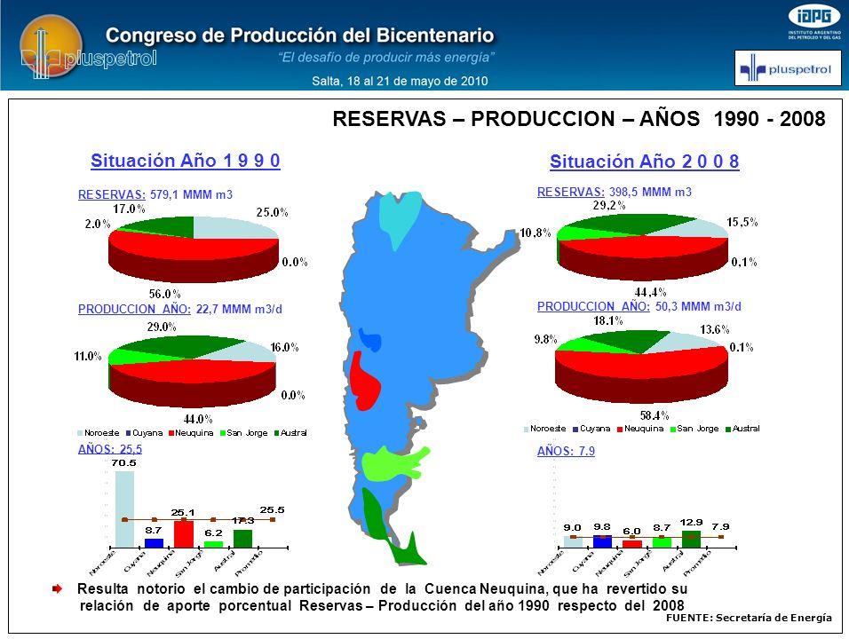 FUENTE: Secretaría de Energía