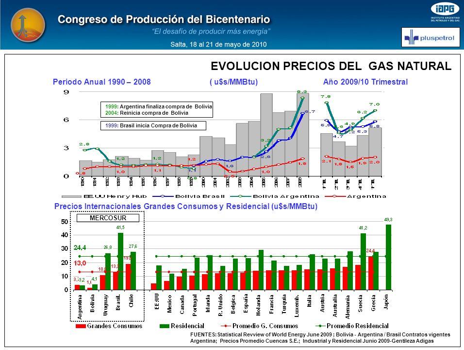 Periodo Anual 1990 – 2008 ( u$s/MMBtu) Año 2009/10 Trimestral