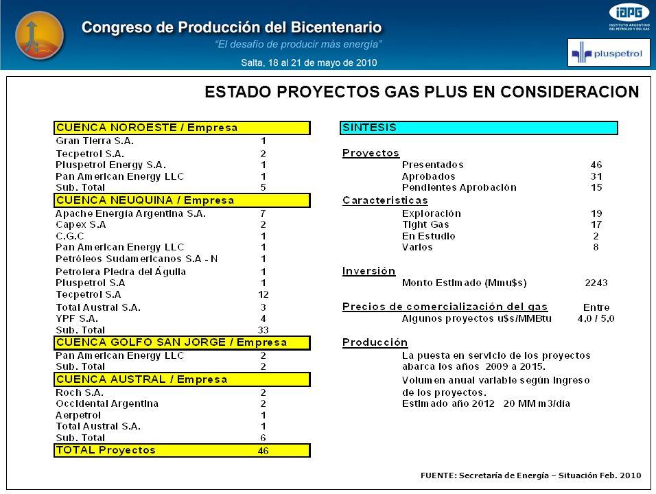 FUENTE: Secretaría de Energía – Situación Feb. 2010