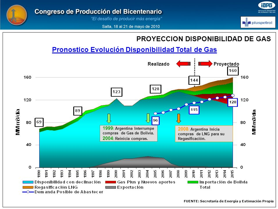 PROYECCION DISPONIBILIDAD DE GAS