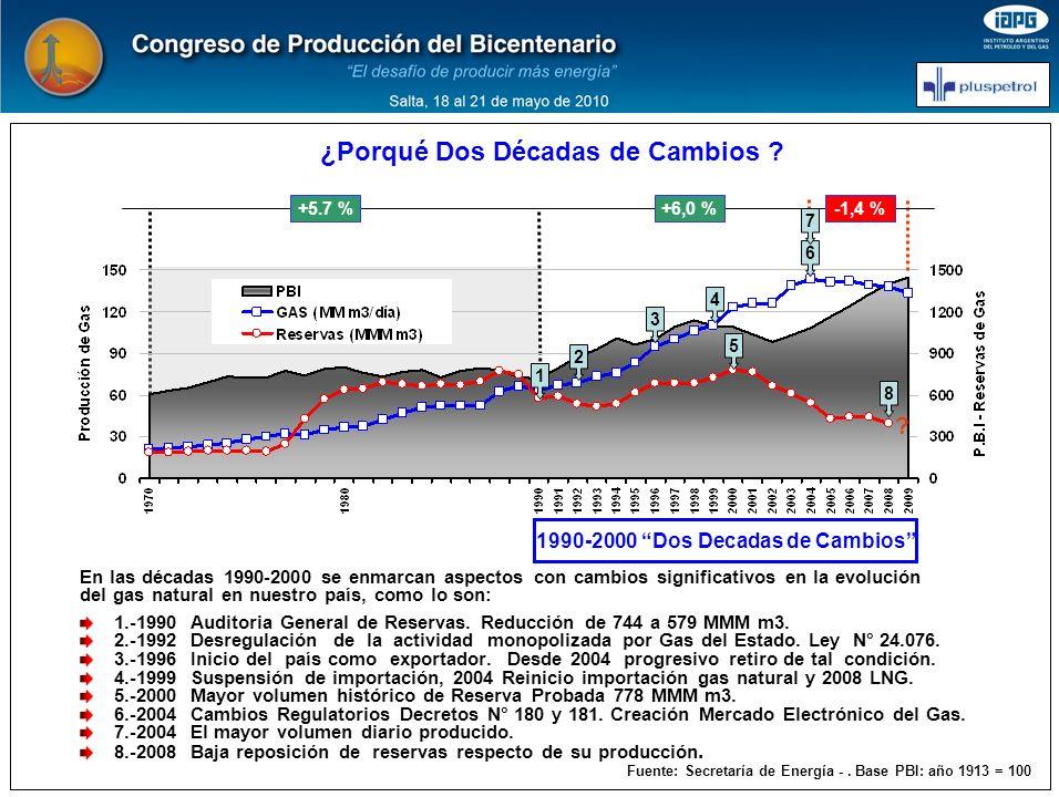 1990-2000 Dos Decadas de Cambios