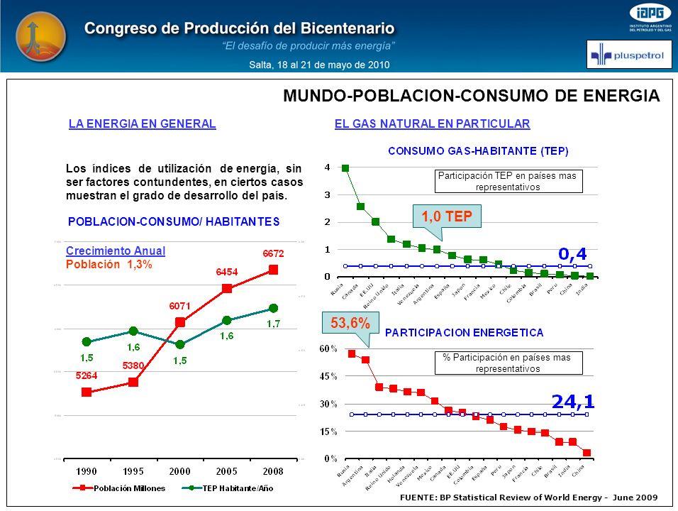 MUNDO-POBLACION-CONSUMO DE ENERGIA