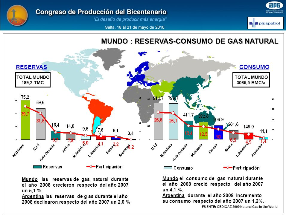 FUENTE: CEDIGAZ 2009 Natural Gas in the World