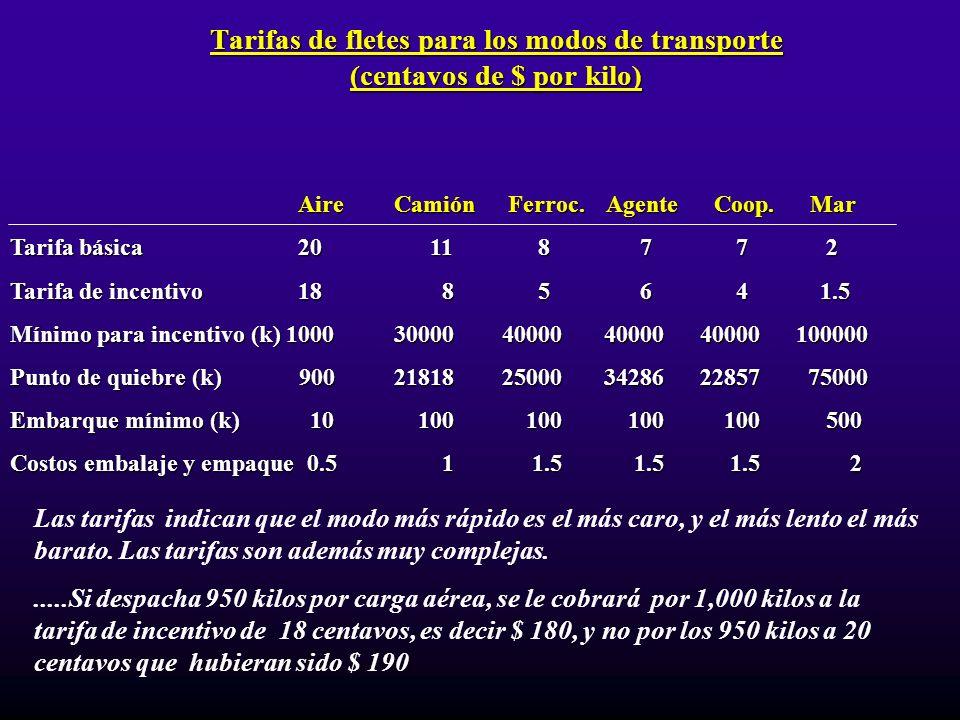 Tarifas de fletes para los modos de transporte (centavos de $ por kilo)