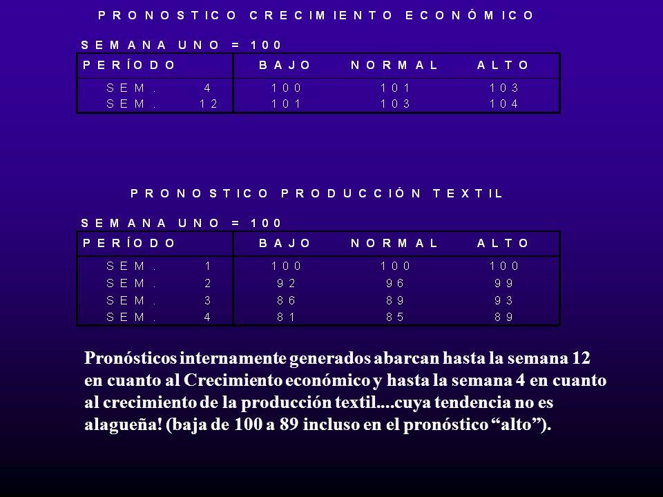 Pronósticos internamente generados abarcan hasta la semana 12 en cuanto al Crecimiento económico y hasta la semana 4 en cuanto al crecimiento de la producción textil....cuya tendencia no es alagueña.