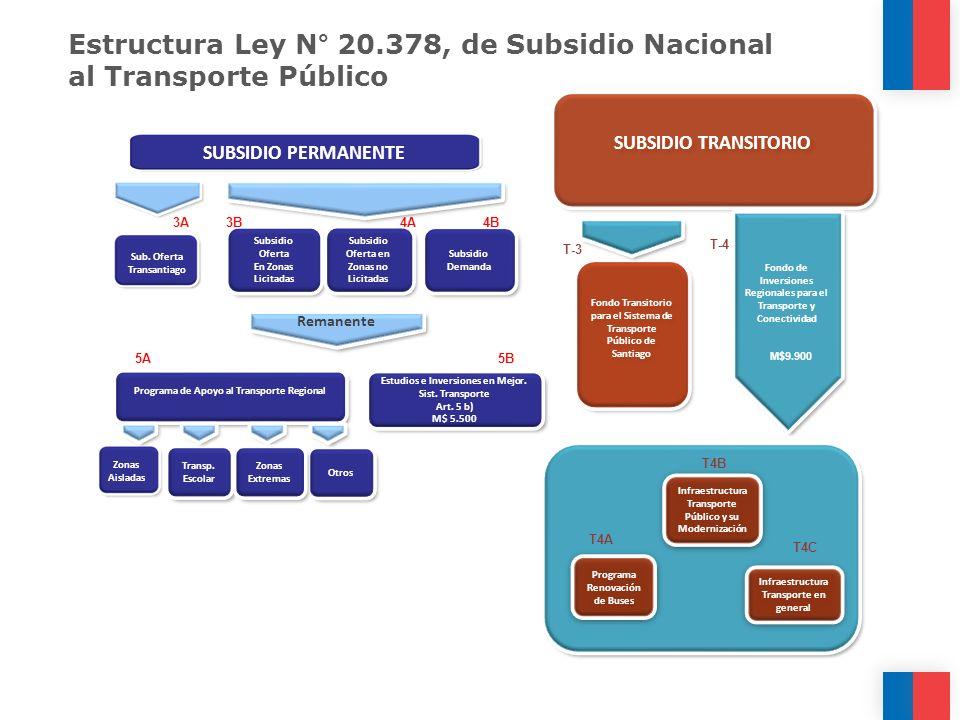 Estructura Ley N° 20.378, de Subsidio Nacional al Transporte Público