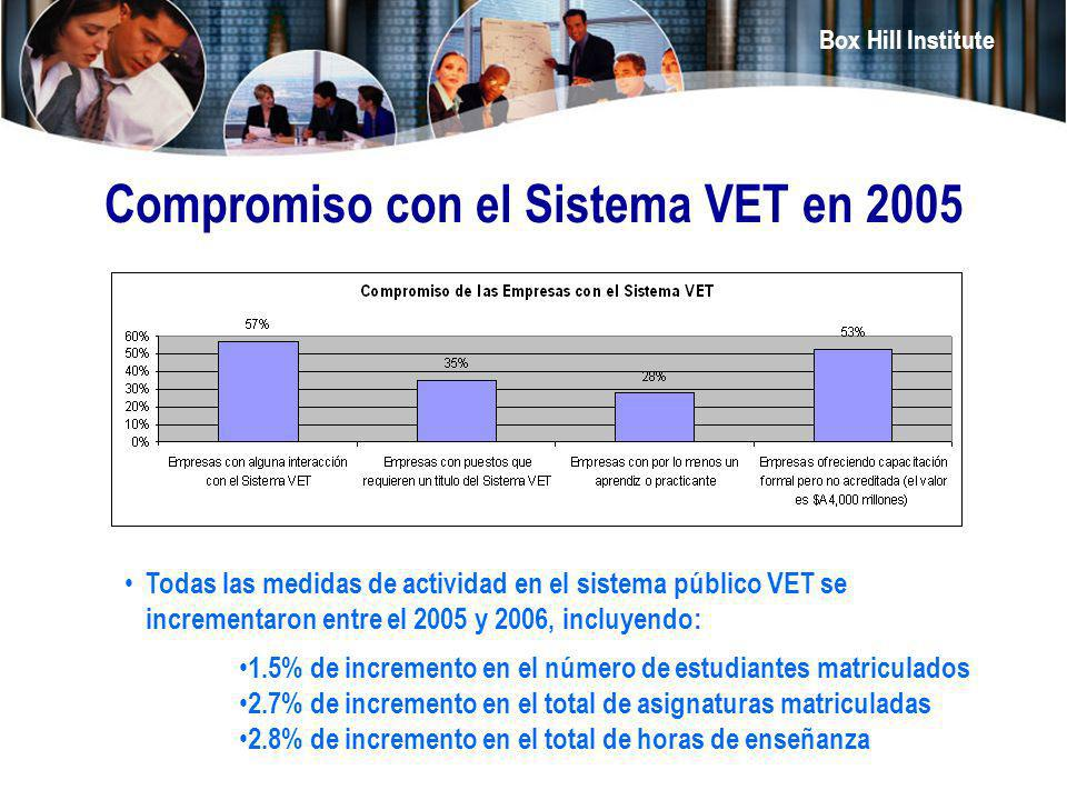 Compromiso con el Sistema VET en 2005