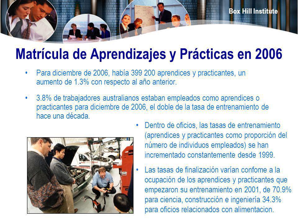 Matrícula de Aprendizajes y Prácticas en 2006