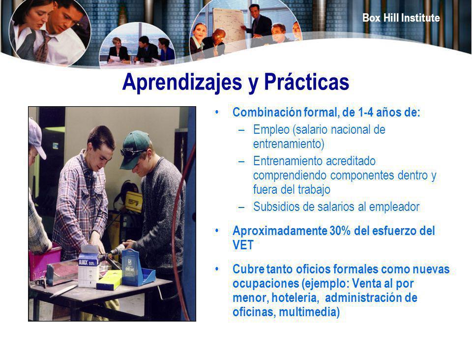 Aprendizajes y Prácticas
