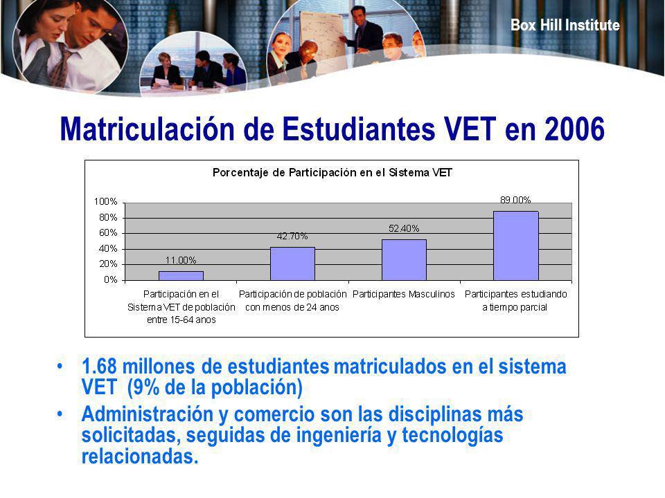 Matriculación de Estudiantes VET en 2006