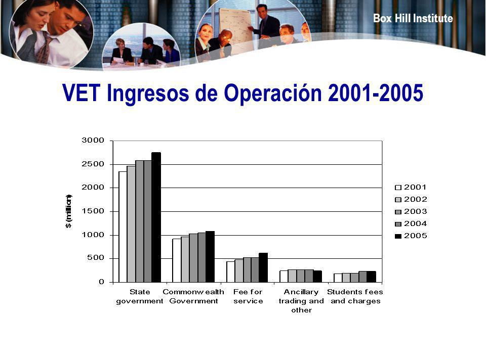 VET Ingresos de Operación 2001-2005