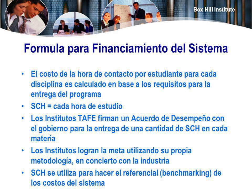 Formula para Financiamiento del Sistema