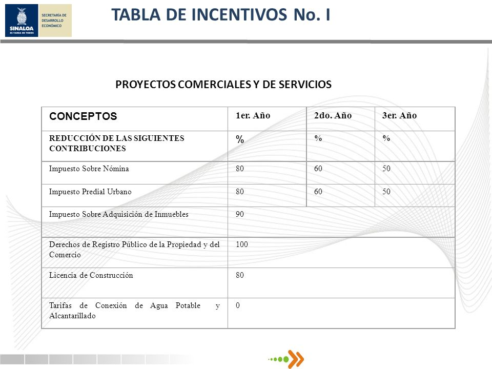 TABLA DE INCENTIVOS No. I