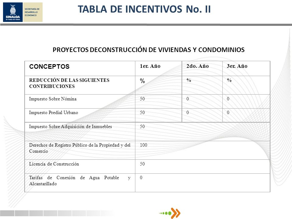 TABLA DE INCENTIVOS No. II