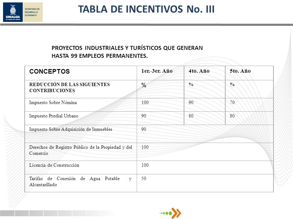TABLA DE INCENTIVOS No. III