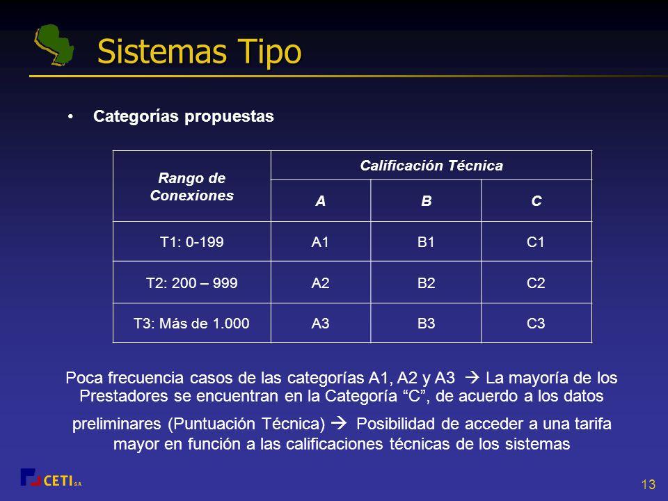 Sistemas Tipo Categorías propuestas