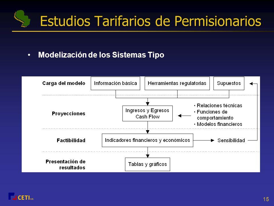 Estudios Tarifarios de Permisionarios