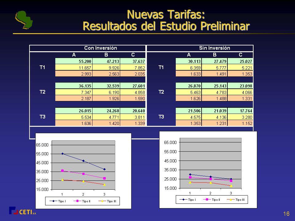 Nuevas Tarifas: Resultados del Estudio Preliminar