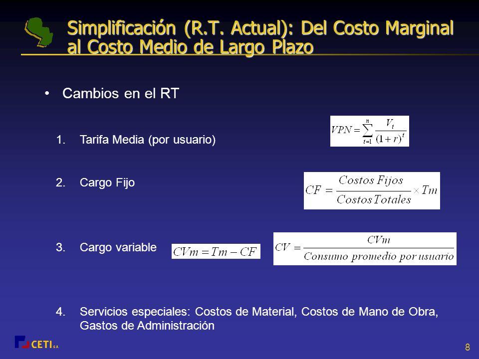 Simplificación (R.T. Actual): Del Costo Marginal al Costo Medio de Largo Plazo