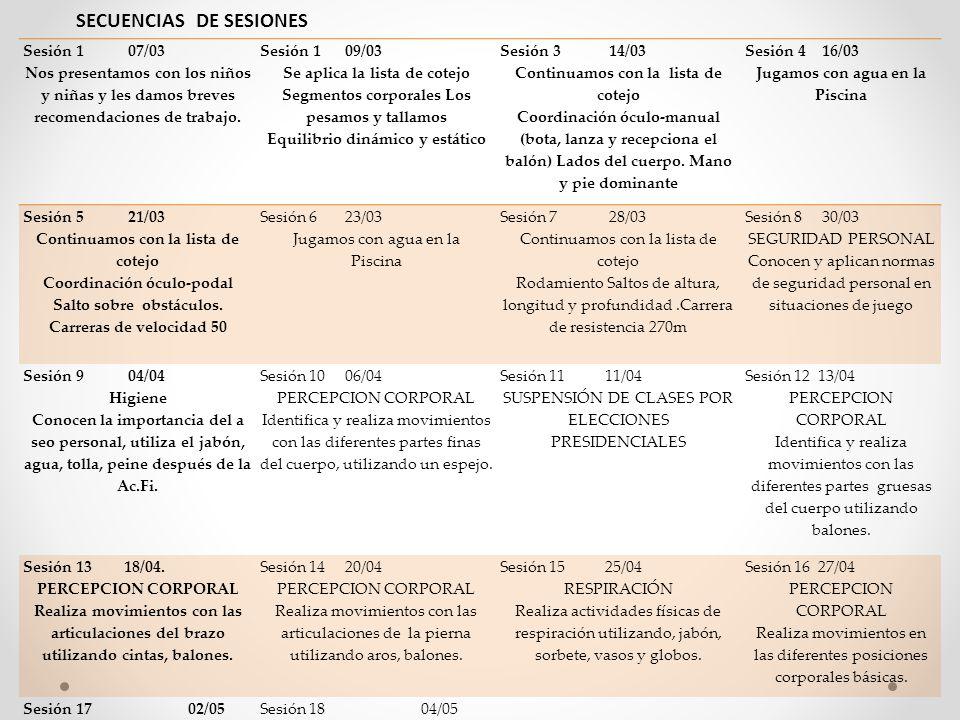 SECUENCIAS DE SESIONES