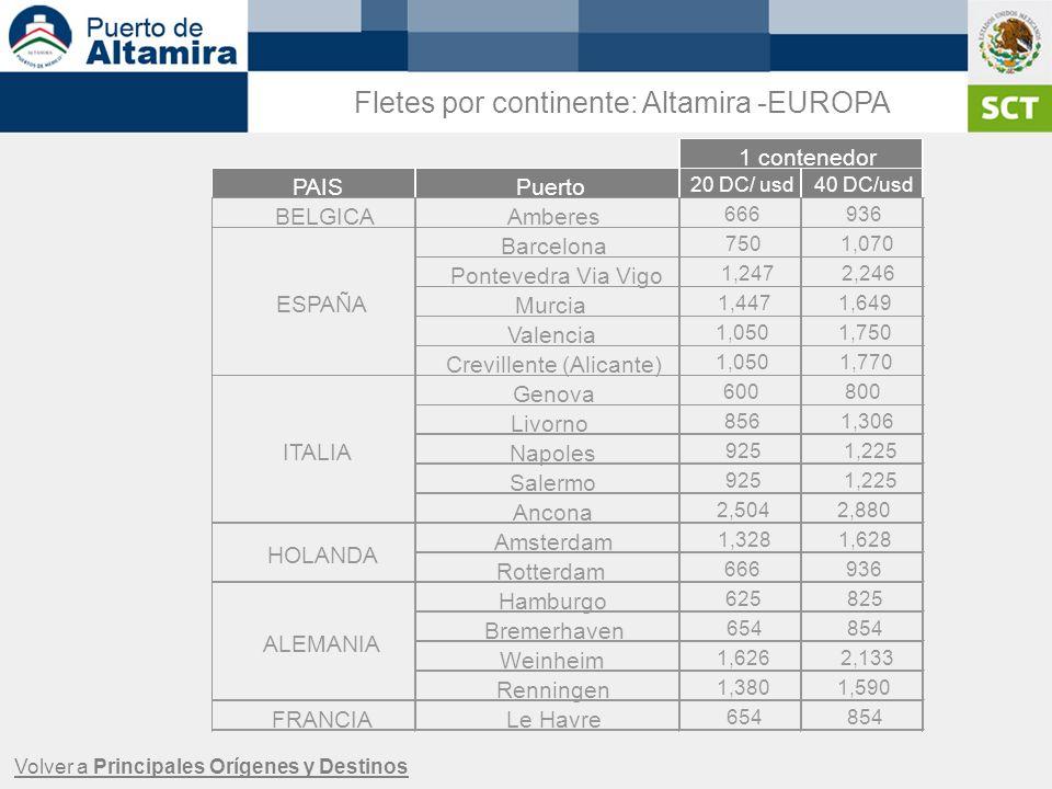 Fletes por continente: Altamira -EUROPA