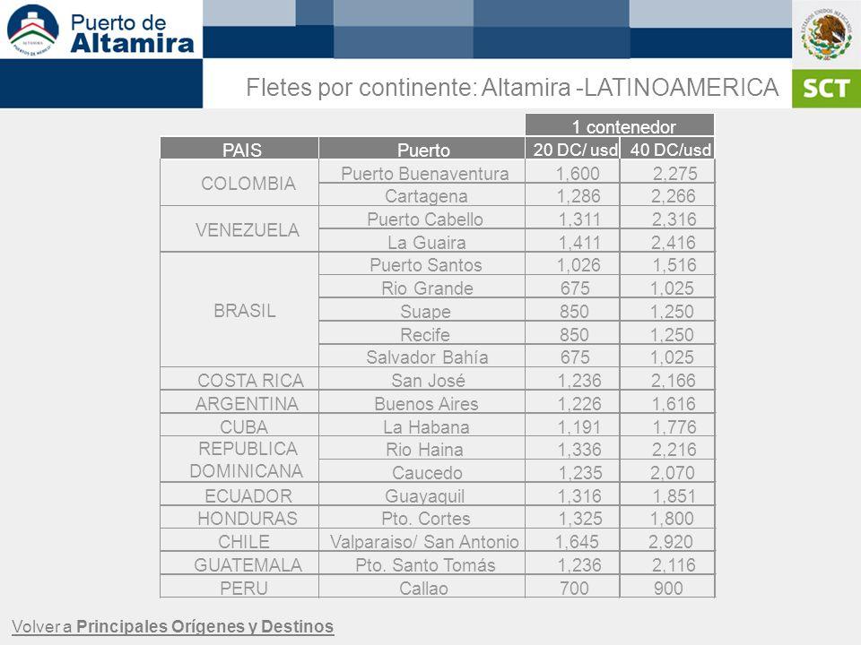 Fletes por continente: Altamira -LATINOAMERICA