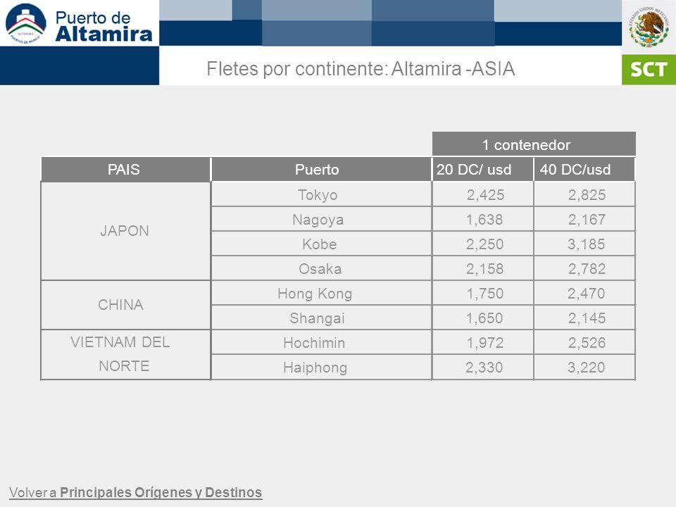 Fletes por continente: Altamira -ASIA