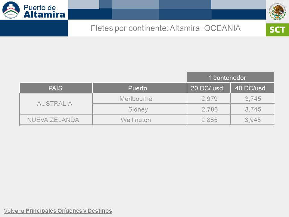 Fletes por continente: Altamira -OCEANIA