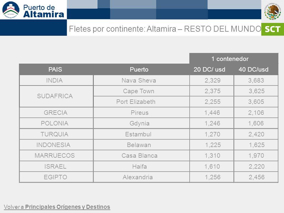 Fletes por continente: Altamira – RESTO DEL MUNDO