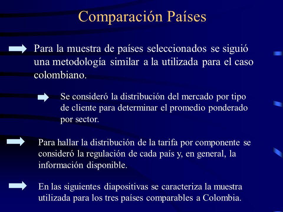 Comparación Países Para la muestra de países seleccionados se siguió una metodología similar a la utilizada para el caso colombiano.