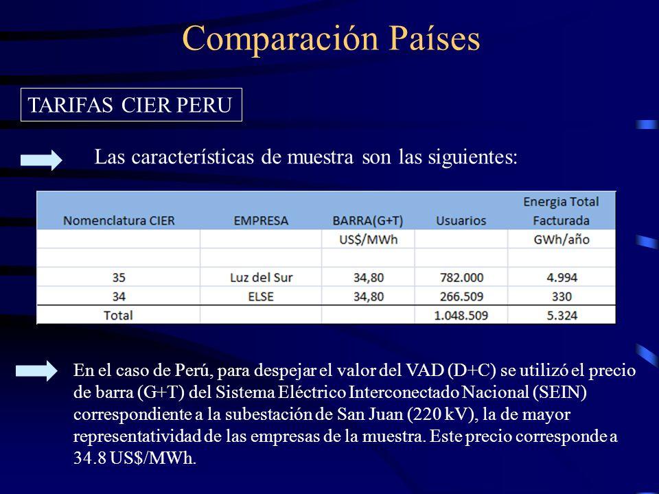 Comparación Países TARIFAS CIER PERU
