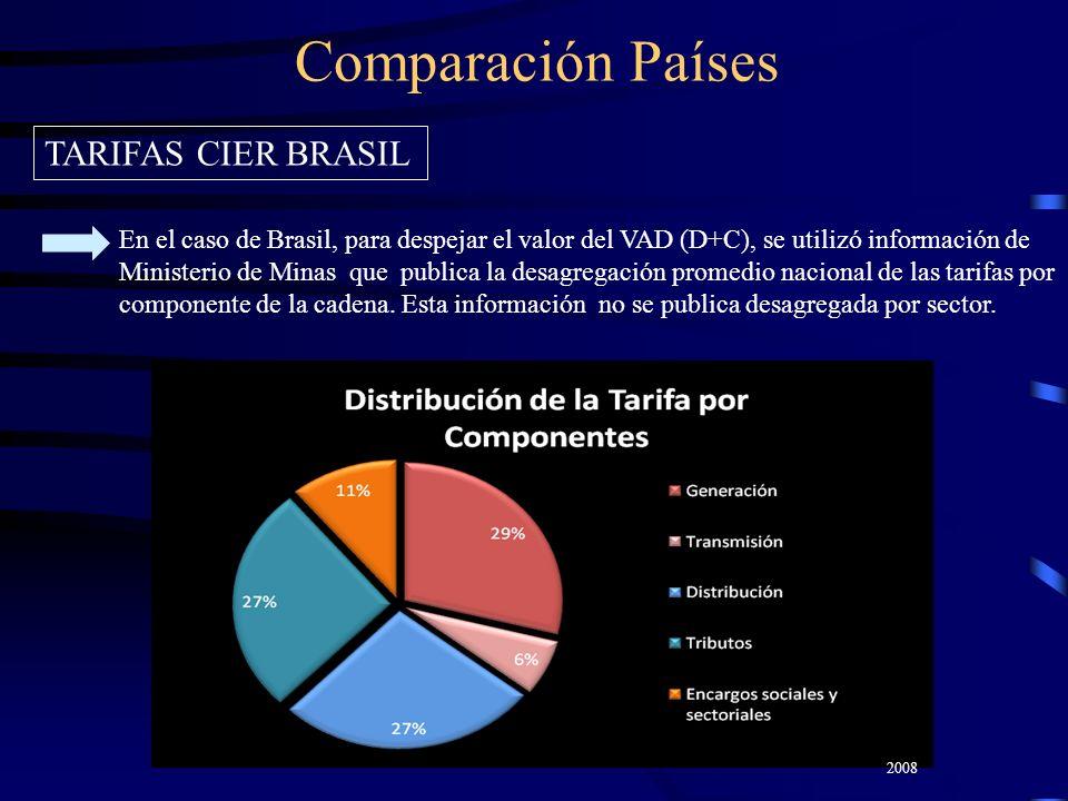 Comparación Países TARIFAS CIER BRASIL